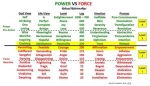 power vs force chart