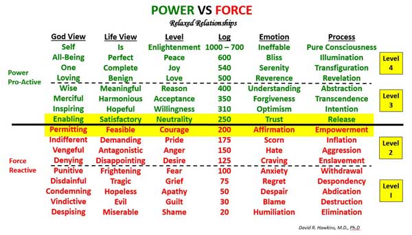 power vs force chart